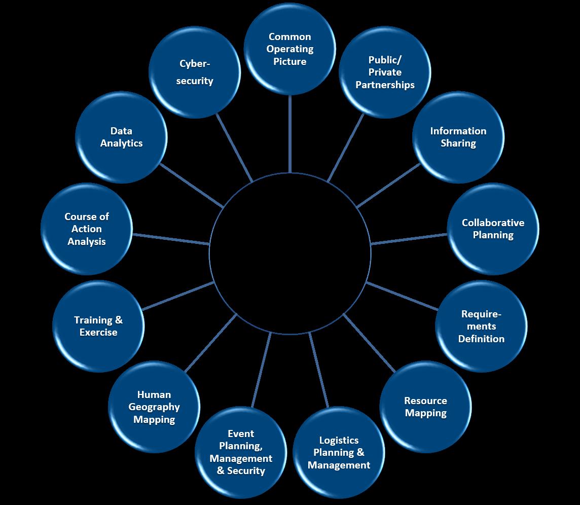 Goals Matrix National Incident Management Systems Advanced Technologies